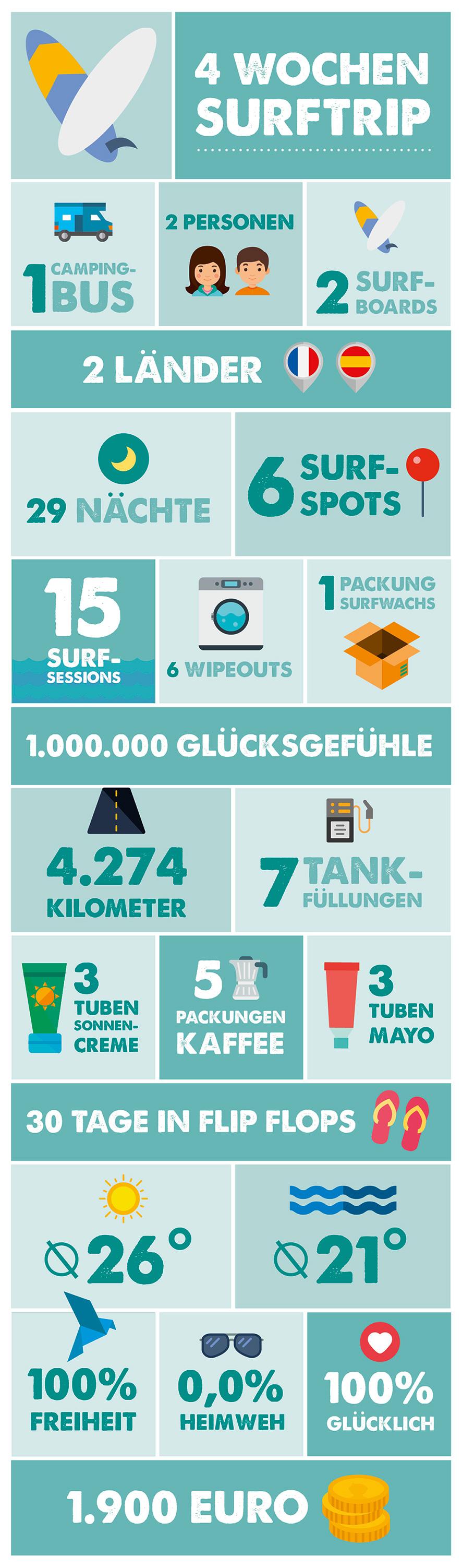 snippets_4-wochen-surftrip-infografik