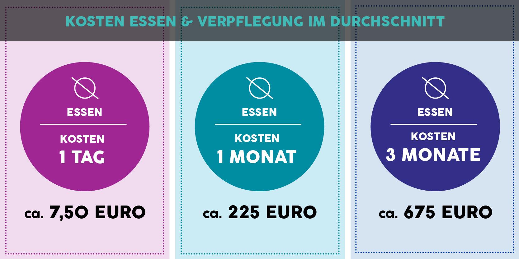 Kosten drei Monate Suedostasien