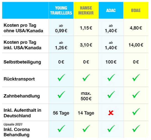 Weltreise Krankenversicherung Vergleich